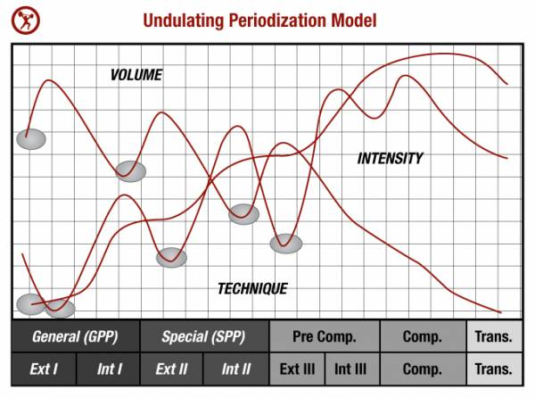 Is periodization necessary?